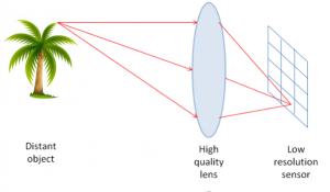 Các yếu tố ảnh hưởng tới chất lượng hình ảnh camera